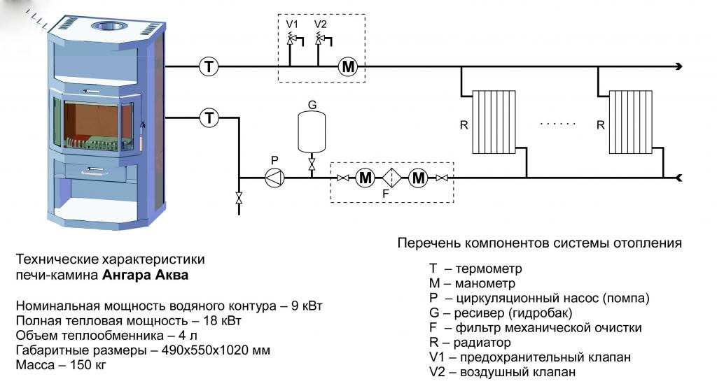 Characteristics of the heating furnace