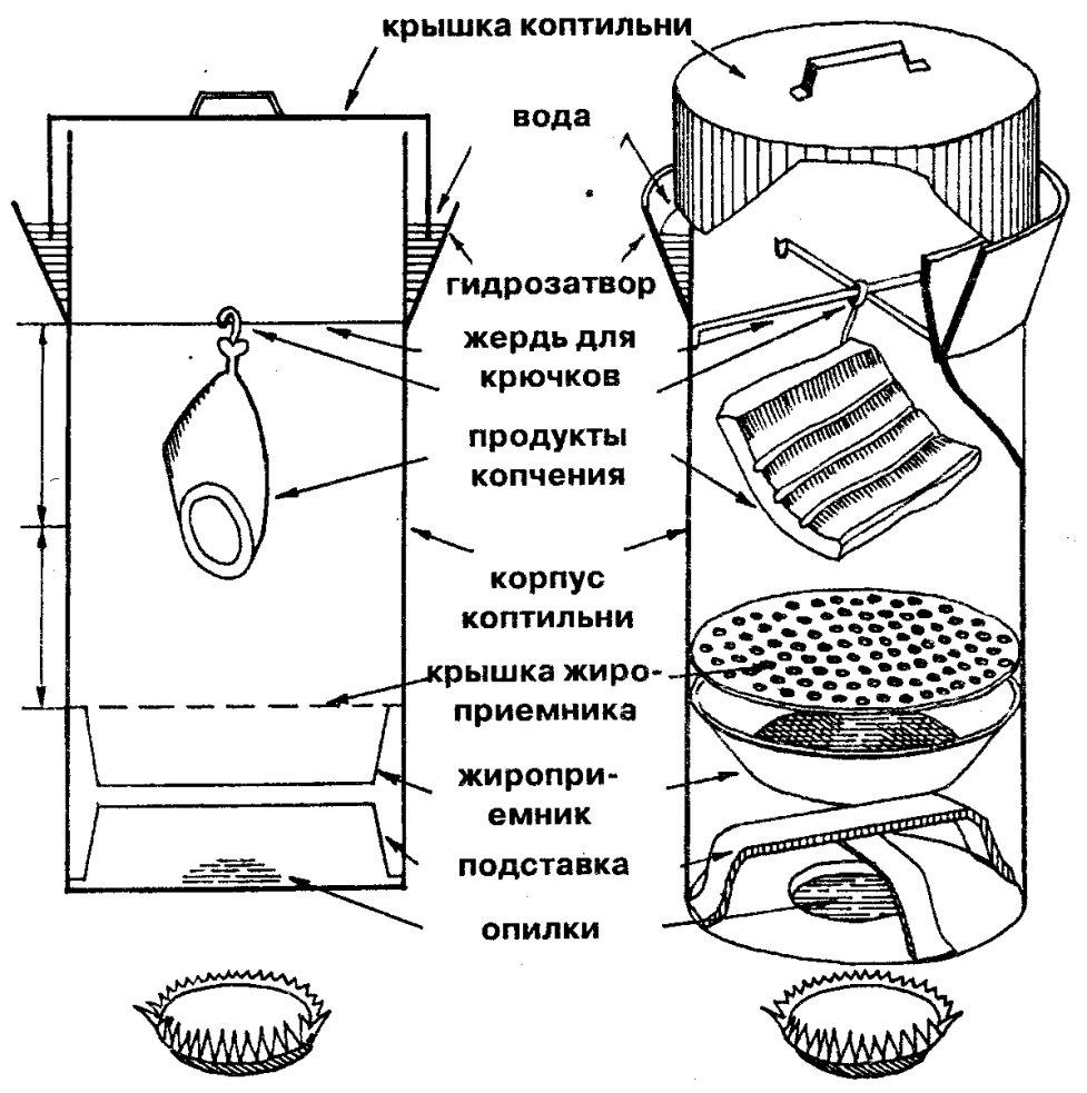 Коптилка для рыбы своими руками чертежи из металла 40