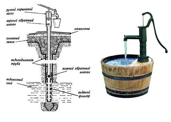 How to make a pump at home