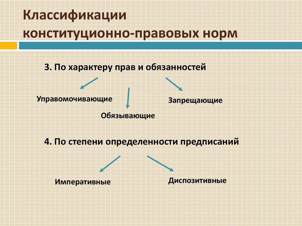 Классификация конституционно-правовых норм