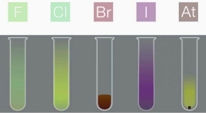 галогены химические свойства и получение