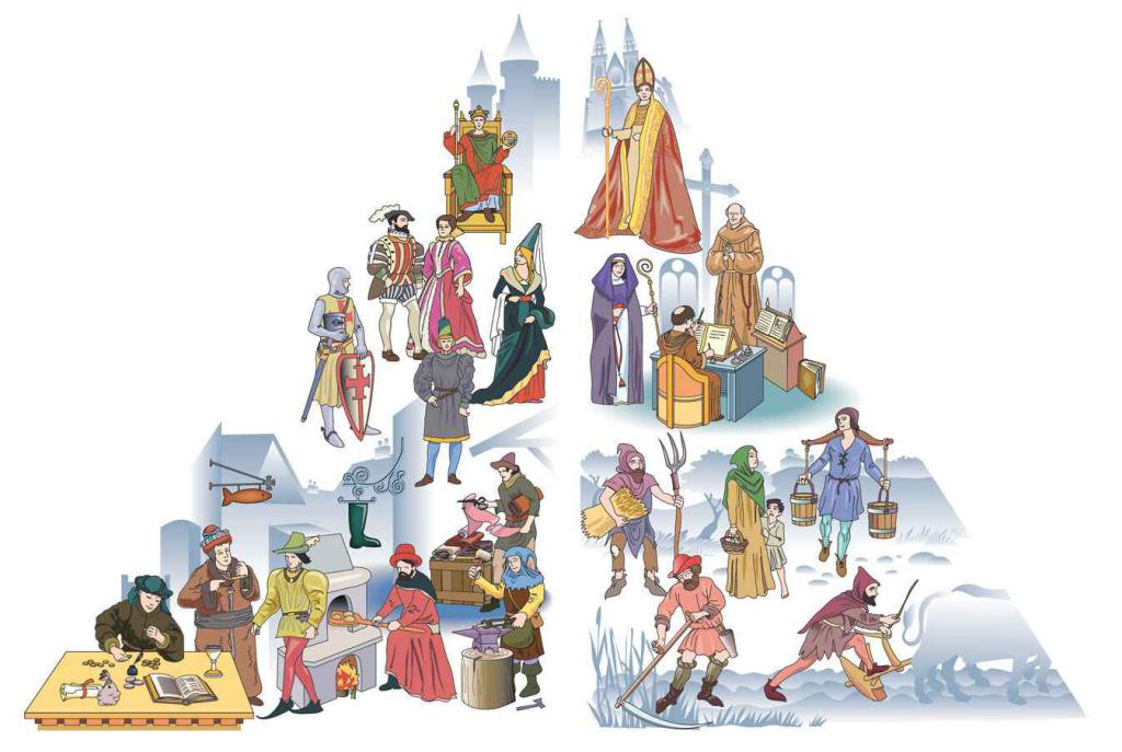 medieval society was divided into three groups known as the three estates the church The three different groups as mentioned in the definition by the webster's dictionary are the estates that divide the parliament the estates are not of physical property, but rather the separation of the society.