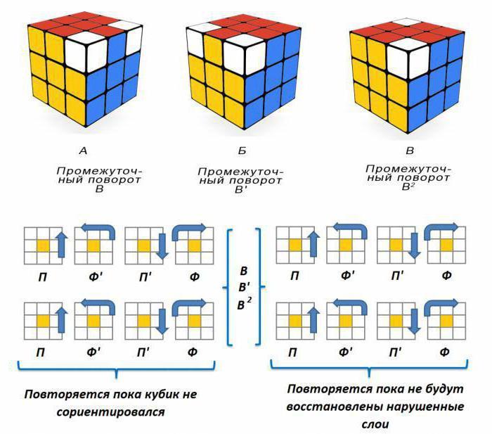 Схема кубика рубика 3х3 для начинающих