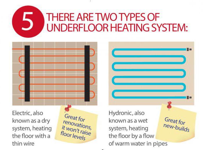 сравнение водяного теплого пола и электрического