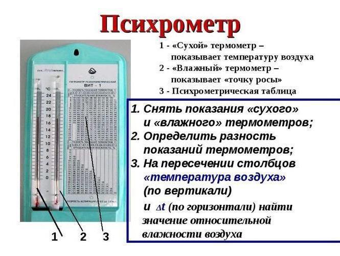 Что такое психометрический гигрометр