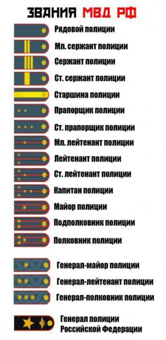 Погоны ФСИН расположение