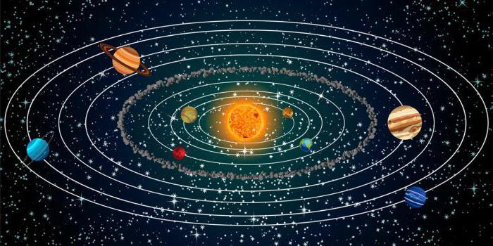 Как нарисовать планеты солнечной системы