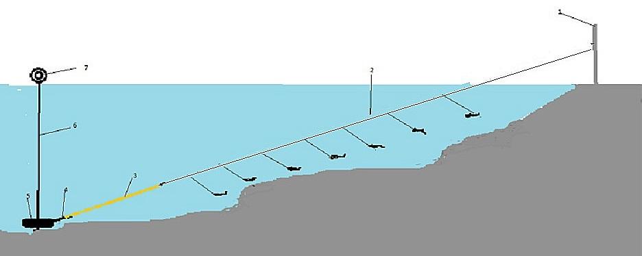 Как забросить снасть резинку с берега