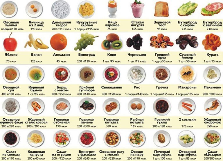 Калорийность продуктов при похудении и расчет калорий