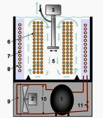 подключение пивного охладителя