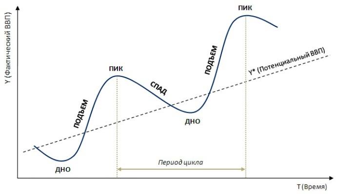 график скачков и спадов в экономике