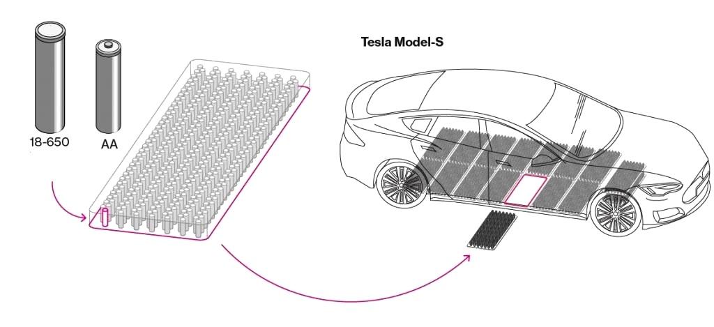 Батарея Тесла характеристики