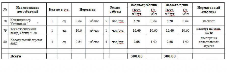 Пример балансовой таблицы