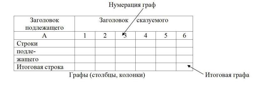 Подлежащее и сказуемое таблицы