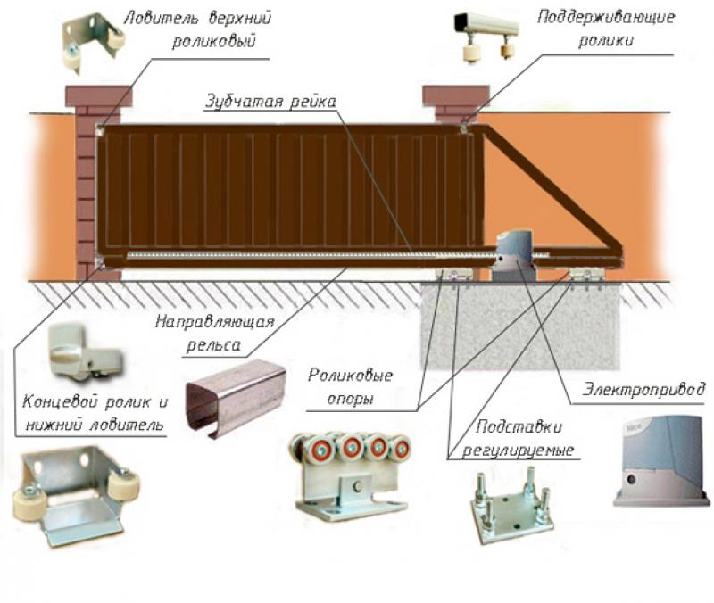 Automation kit for gates