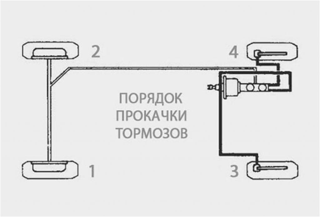 Порядок прокачки тормозов на ВАЗ-2110