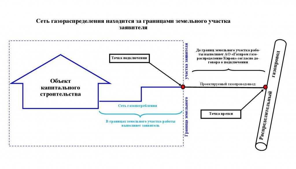 Граница газопровода