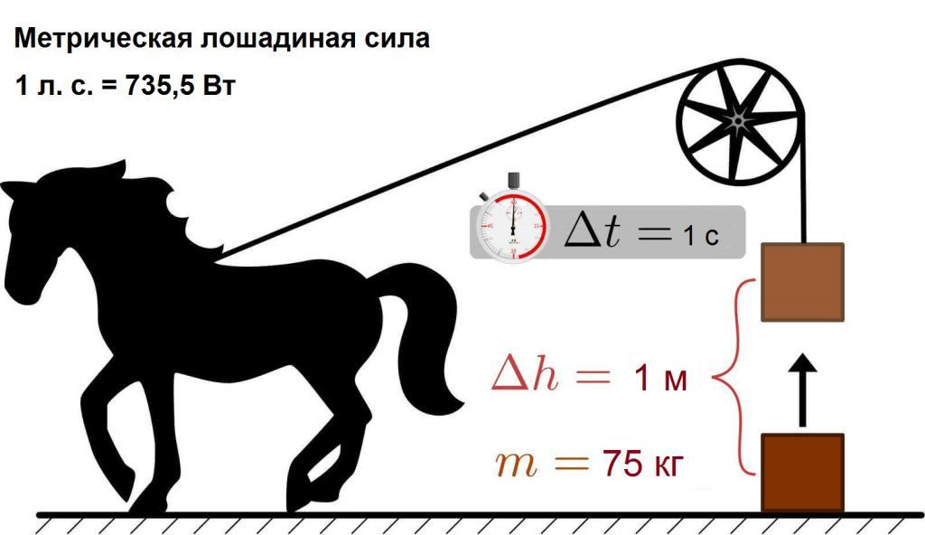 Измерение лошадиной силы