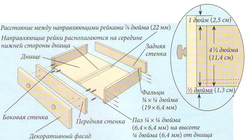 Схема сборки ящика для комода
