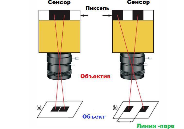 Квадраты на датчике камеры