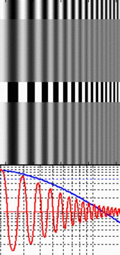 MTF контрастных диаграмм
