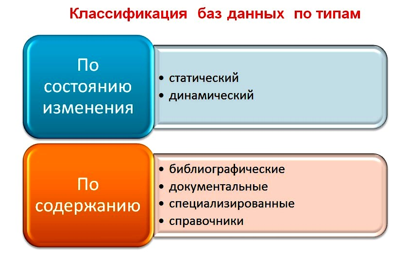 The concept of the database and classification of the database