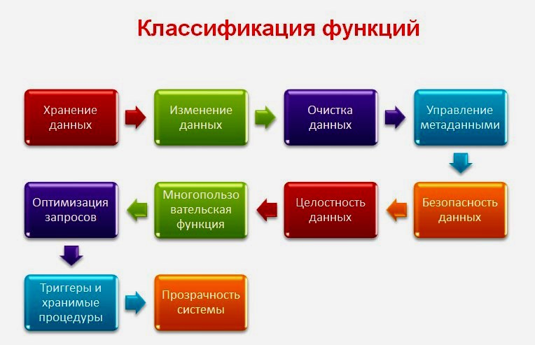 Classification of functions and requirements