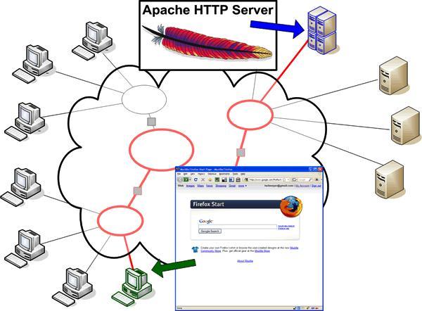 Server architecture
