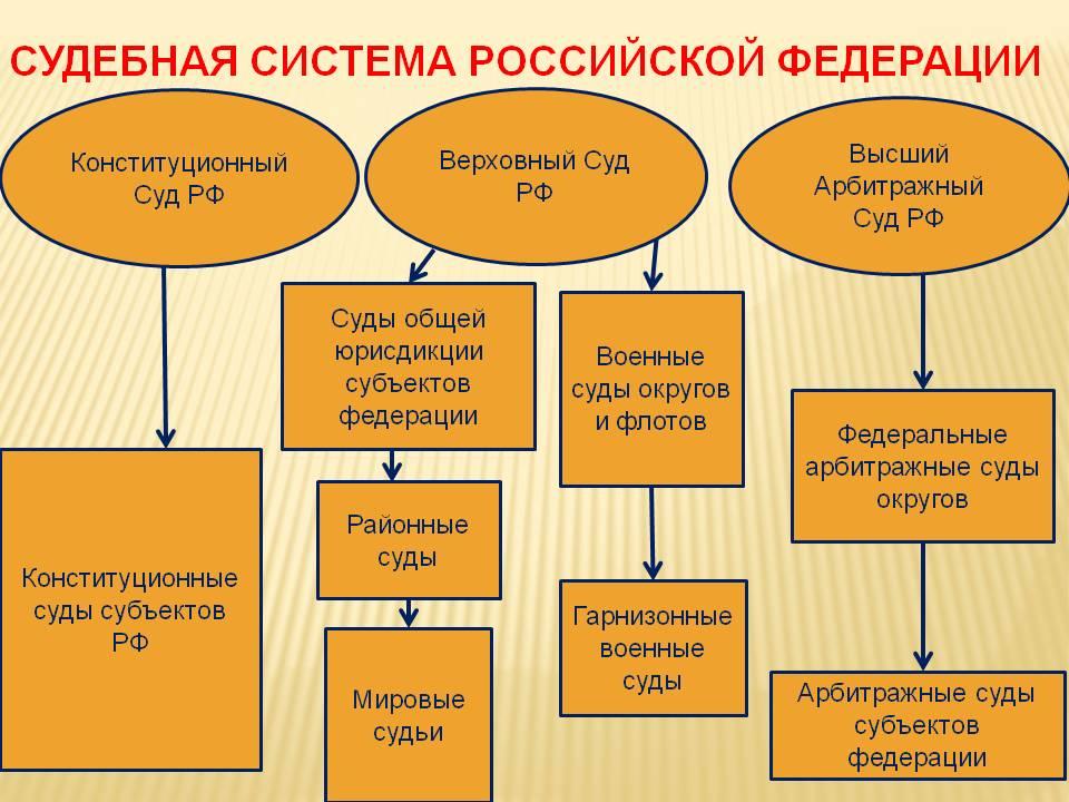 российская судебная система