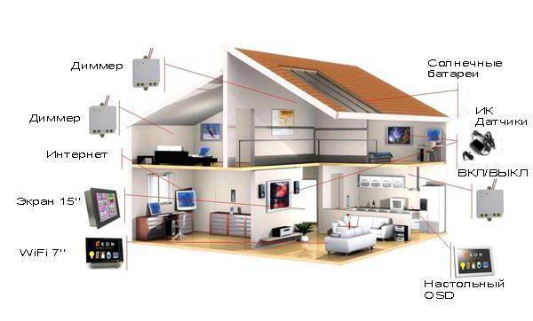 проект по технологии умный дом
