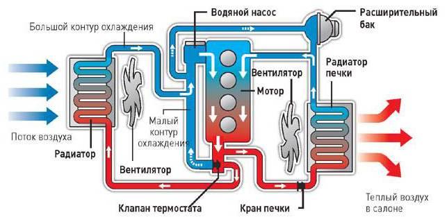 """Система охлаждения """"Гранты"""": описание и характеристика"""