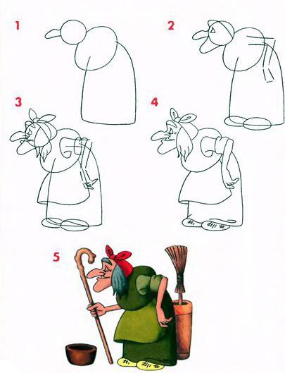 как нарисовать лицо бабы яги