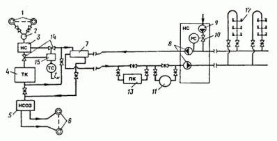 система отопления теплиц
