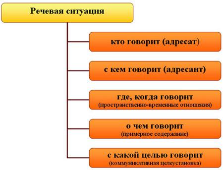 формула речевой ситуации