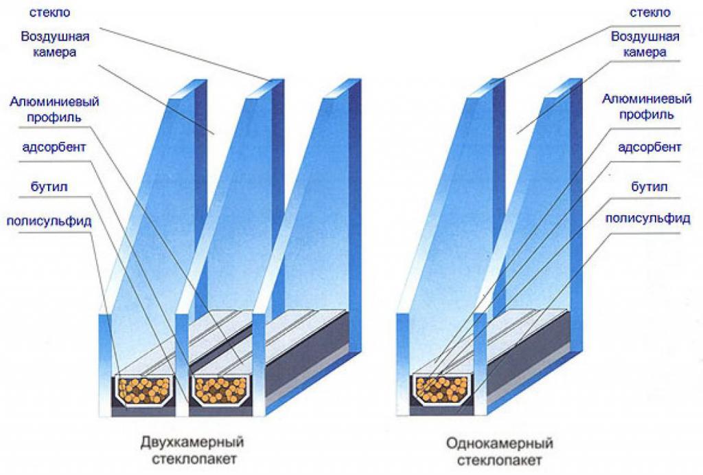 Как утеплить однокамерный стеклопакет своими руками 24