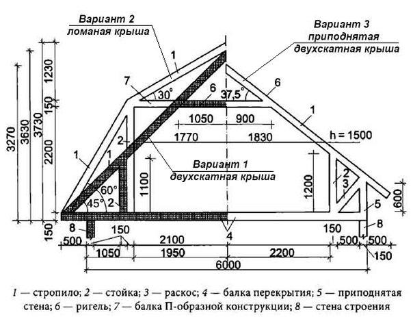 Двухскатные крыши частных домов своими руками 195