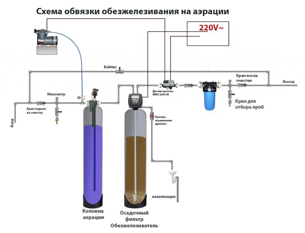 Water aeration unit