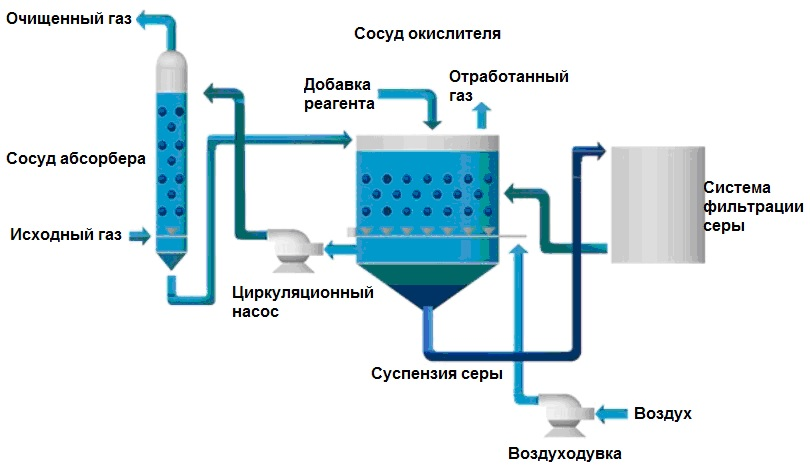 Scheme of the catalytic purification method