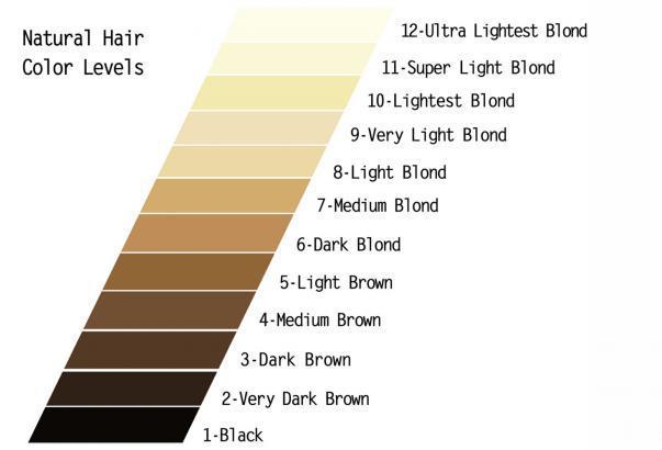 Определение натуральной базы волос