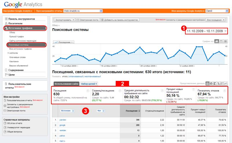 countdown on traffic sources in google analytics