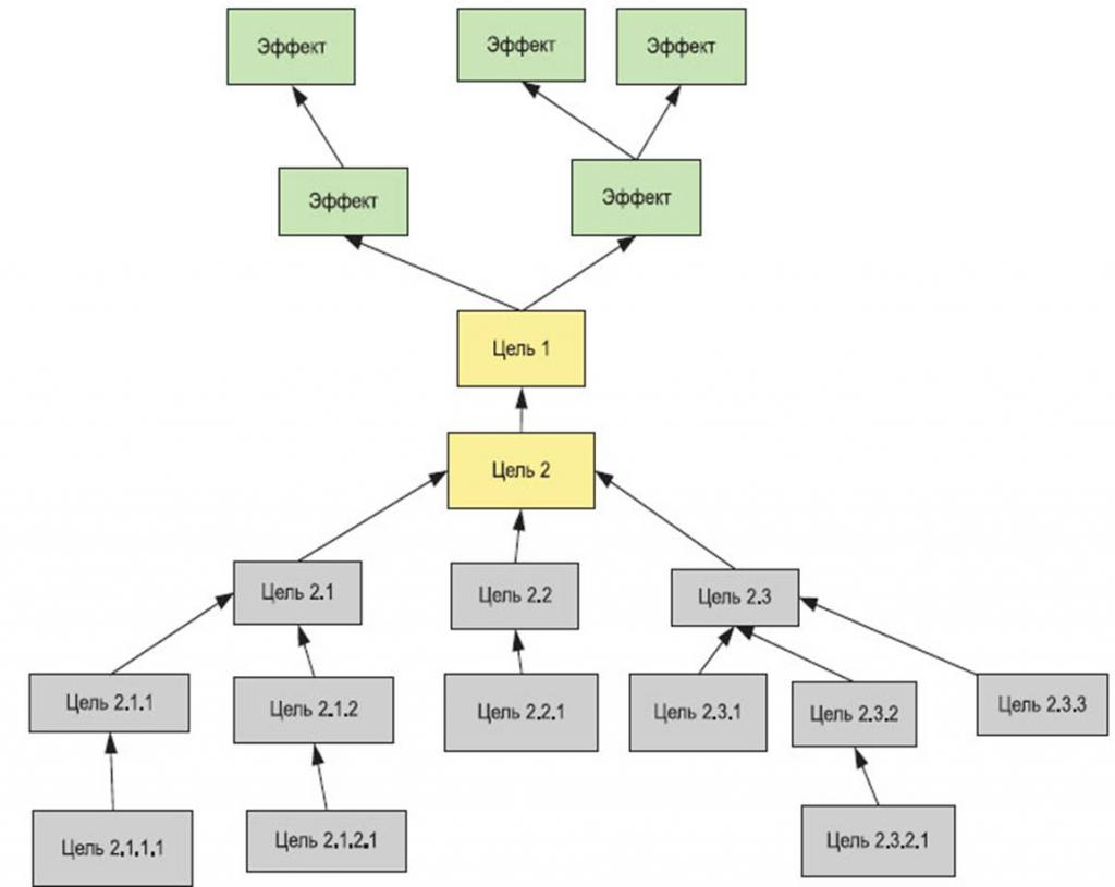 goal tree diagram