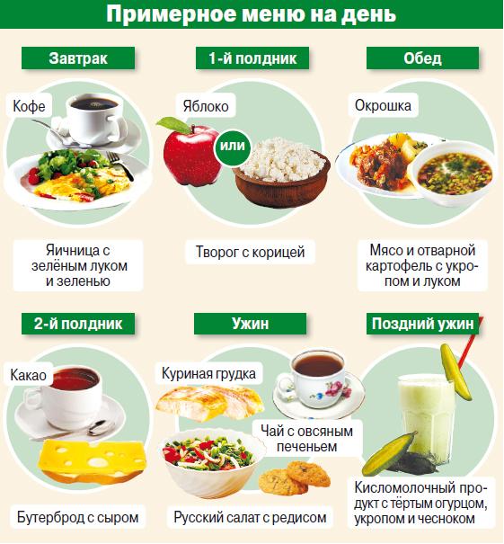 Схема меню правильного питания для похудения