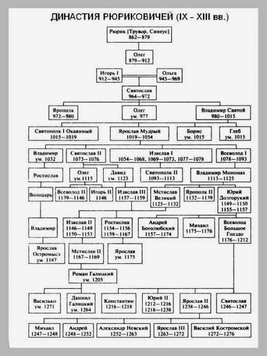 древо рюриковичей схема