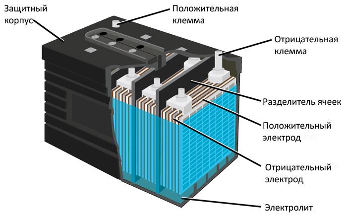 АКБ, устройство