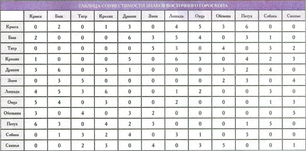 Table of compatibility of signs of the eastern horoscope