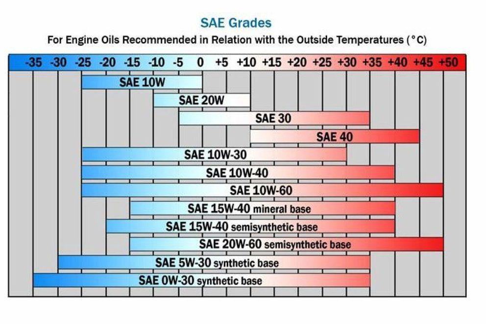 Классификация SAE