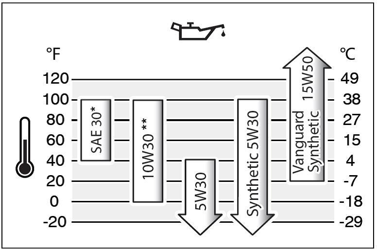 Масло Q8 для дизеля: описание, характеристики, свойства