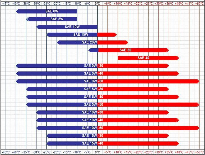 Классификация моторных масел по SAE