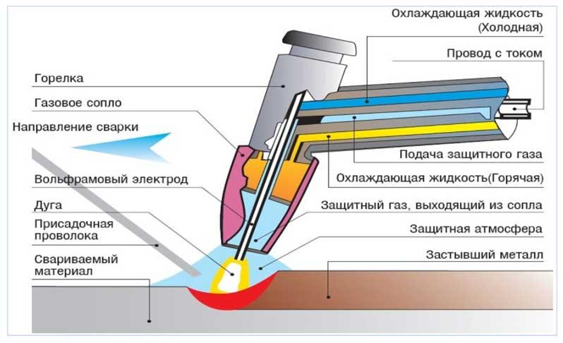 схема процесса сварки
