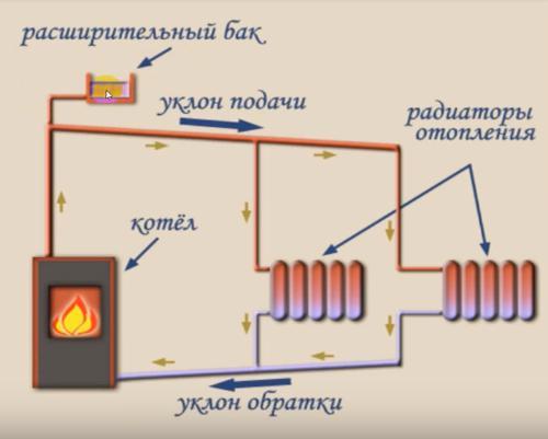 схема гравитационного отопления
